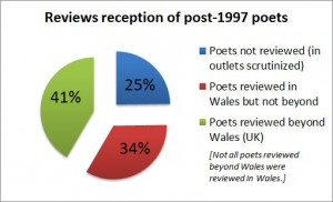 Reviews reception of post-1997 poets