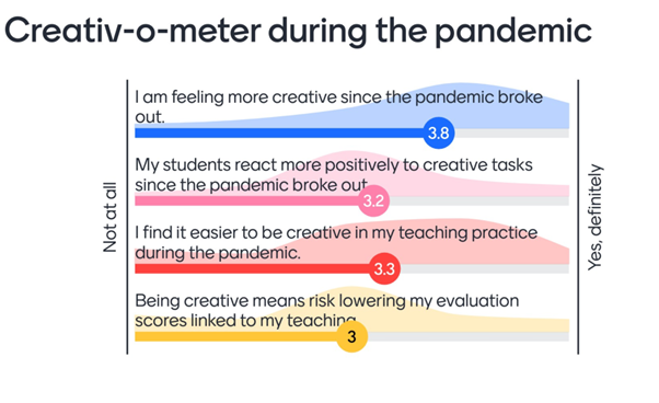 Mentimeter poll result outlining how much colleagues agree with the following statements:  I am feeling more creative since the pandemic broke out (3.8)  My students react more positively to create tasks since the pandemic broke out (3.2)  I find it easier to be creative in my teaching practice during the pandemic (3.3)  Being creative means risk lowering my evaluation scores linked to my teaching (3)